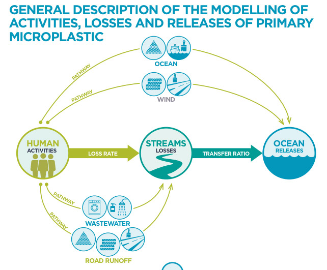 General description of the modelling of activities, losses, and releases of primary microplastic.